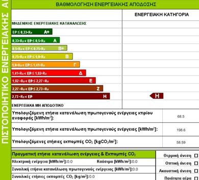 Ενεργειακό πιστοποιητικό Χαλκίδα - Σουμπάκας Παναγιώτης - Ενεργειακός Επιθεωρητής